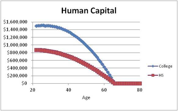 essay on human capital formation Essay on organizing human capital organizing human capital human capital is a vital resource in any business, because ultimately, people execute projects and help reach goals.