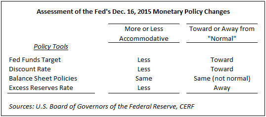 monetary-policy-changes