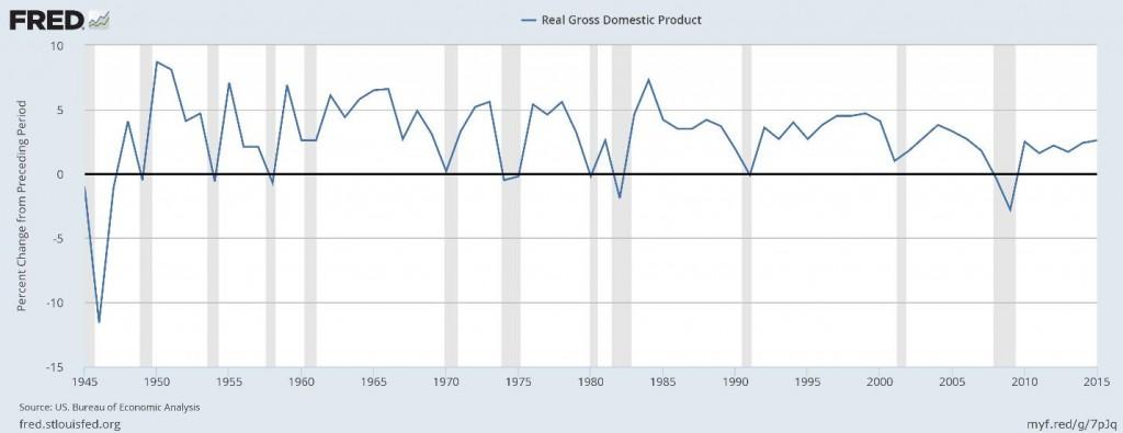 GDP_Chart