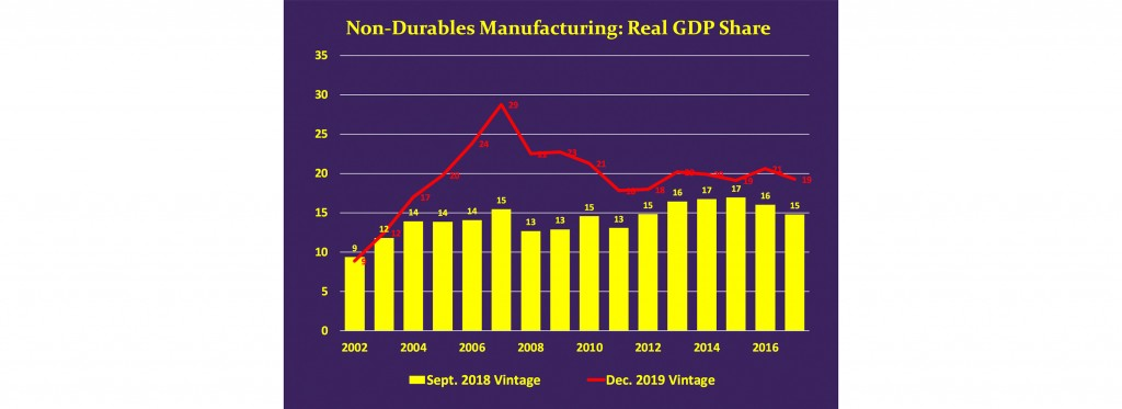 Non-Durables Manufacturing