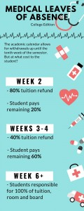 Infographic made on Canva by Olivia Schouten - News Editor